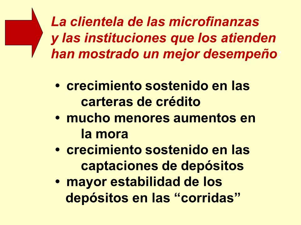 La clientela de las microfinanzas y las instituciones que los atienden han mostrado un mejor desempeño: crecimiento sostenido en las carteras de crédi