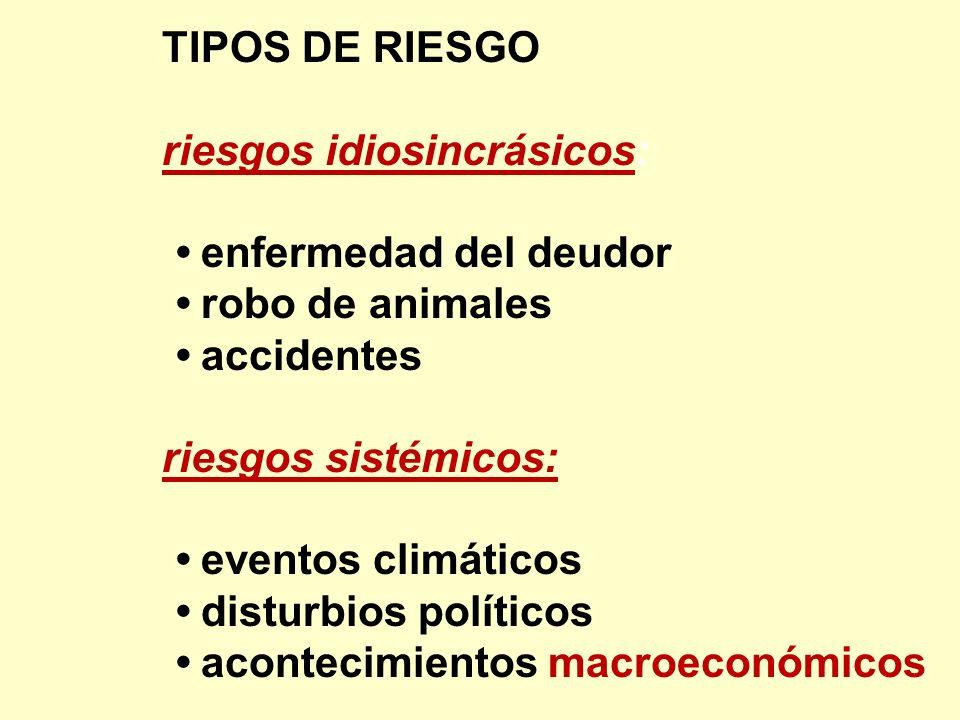 TIPOS DE RIESGO riesgos idiosincrásicos: enfermedad del deudor robo de animales accidentes riesgos sistémicos: eventos climáticos disturbios políticos