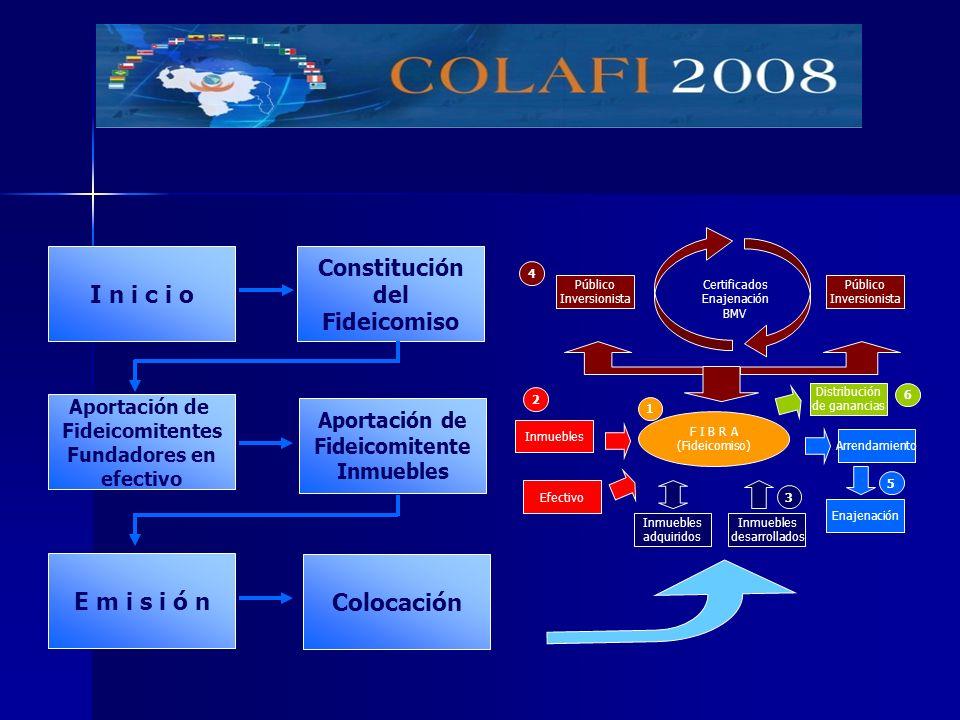 Inmuebles adquiridos F I B R A (Fideicomiso) Inmuebles desarrollados Enajenación Arrendamiento Público Inversionista Distribución de ganancias Público