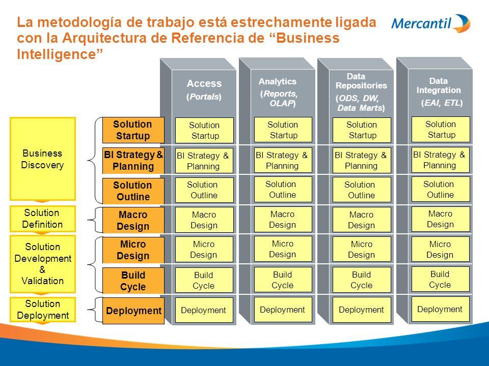 Access (Portals) Analytics (Reports, OLAP) Data Repositories (ODS, DW, Data Marts) Data Integration (EAI, ETL) Solution Startup Solution Startup Solut
