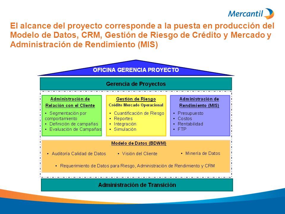 El alcance del proyecto corresponde a la puesta en producción del Modelo de Datos, CRM, Gestión de Riesgo de Crédito y Mercado y Administración de Ren