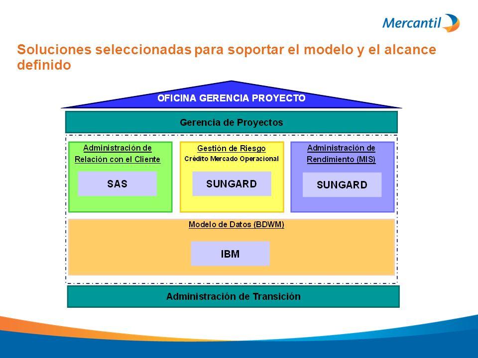 Soluciones seleccionadas para soportar el modelo y el alcance definido