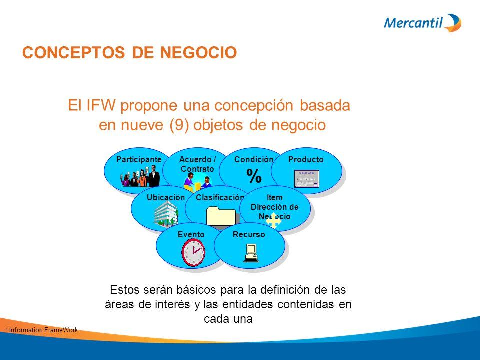 CONCEPTOS DE NEGOCIO Participante Acuerdo / Contrato Condición % Condición % Producto Ubicación Clasificación Item Dirección de Negocio Evento Recurso