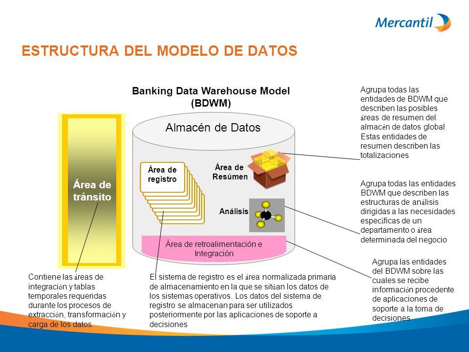 Almacén de Datos ESTRUCTURA DEL MODELO DE DATOS Contiene las á reas de integraci ó n y tablas temporales requeridas durante los procesos de extracci ó