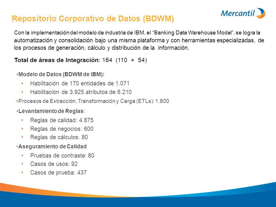 Repositorio Corporativo de Datos (BDWM) Con la implementación del modelo de industria de IBM, el Banking Data Warehouse Model, se logra la a utomatiza
