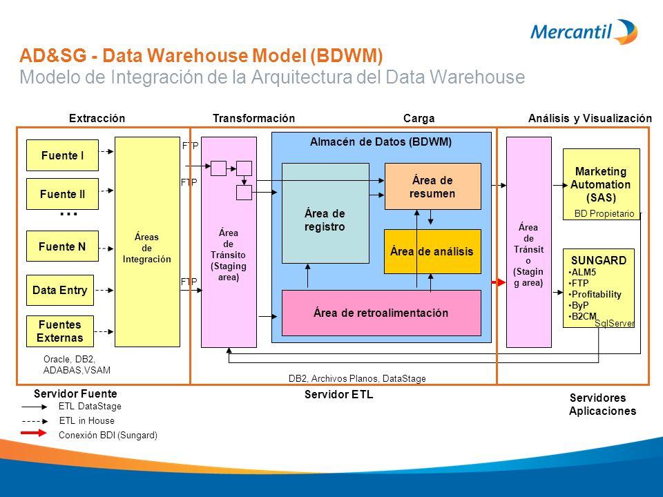 AD&SG - Data Warehouse Model (BDWM) Modelo de Integración de la Arquitectura del Data Warehouse Áreas de Integración Fuente I Fuente II Fuente N Data
