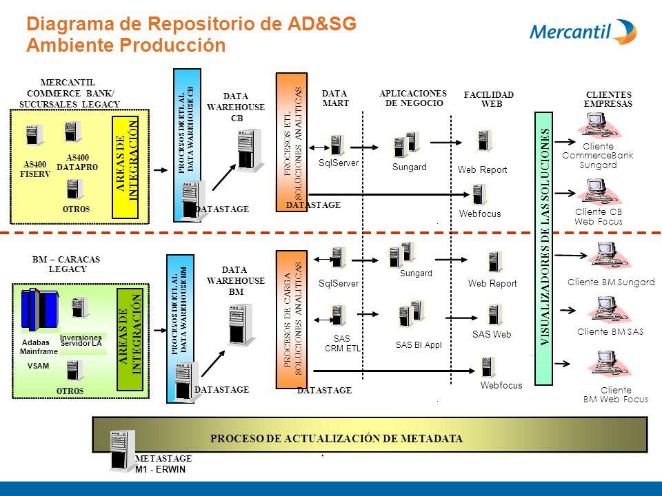 Arquitectura BI AS400 FISERV AS400 DATAPRO Mainframe Adabas VSAM Servidor LA Inversiones BM–CARACAS LEGACY MERCANTIL COMMERCE BANK/ SUCURSALES LEGACY