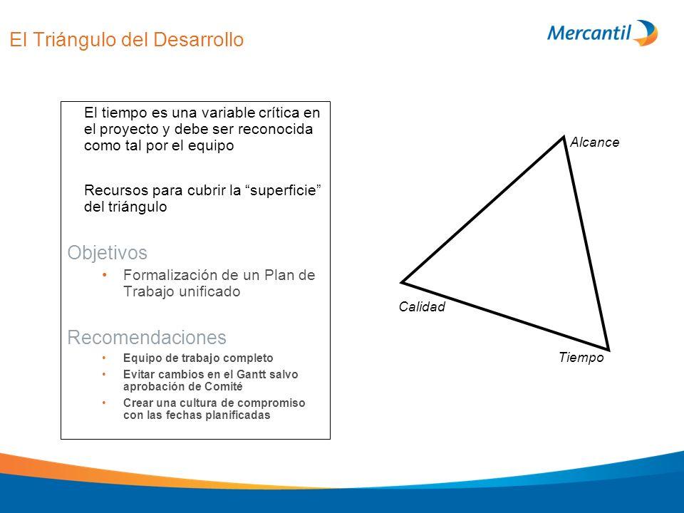 El Triángulo del Desarrollo El tiempo es una variable crítica en el proyecto y debe ser reconocida como tal por el equipo Recursos para cubrir la supe