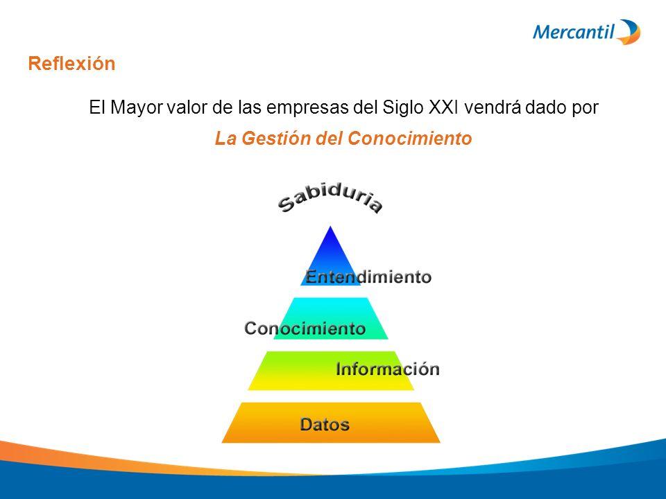 Reflexión El Mayor valor de las empresas del Siglo XXI vendrá dado por La Gestión del Conocimiento