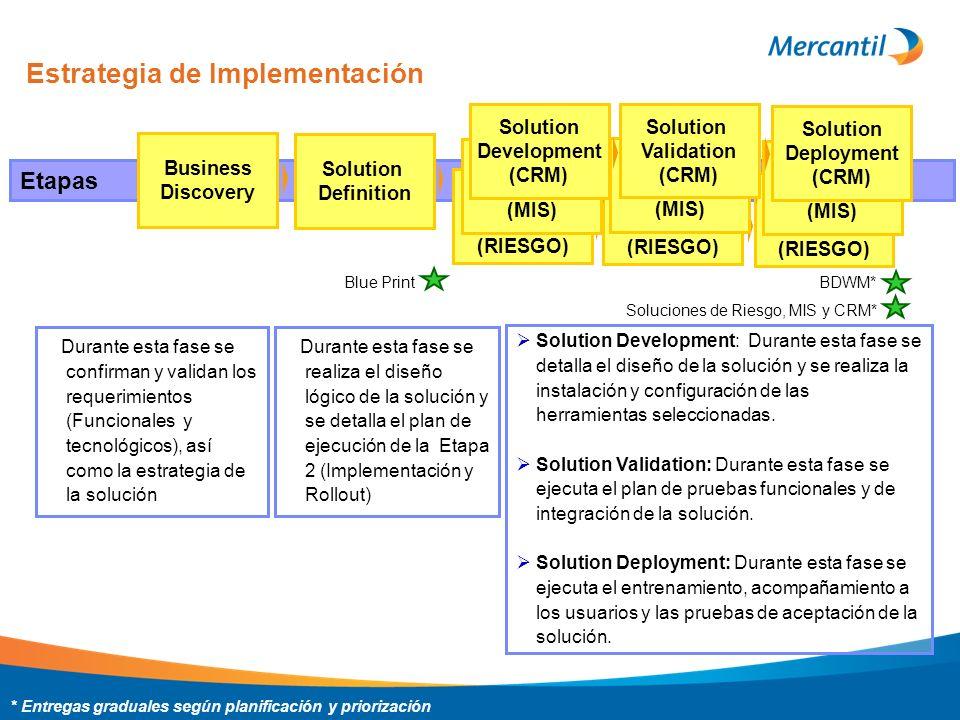 Estrategia de Implementación Etapas Business Discovery Solution Definition Blue Print Soluciones de Riesgo, MIS y CRM* BDWM* Solution Development (RIESGO) Solution Validation (RIESGO) Solution Deployment (RIESGO) Solution Development (MIS) Solution Validation (MIS) Solution Deployment (MIS) Solution Development (CRM) Solution Validation (CRM) Solution Deployment (CRM) * Entregas graduales según planificación y priorización Frente 1 Funcional Frente 2 Tecnológico Frente 3 Gcia.