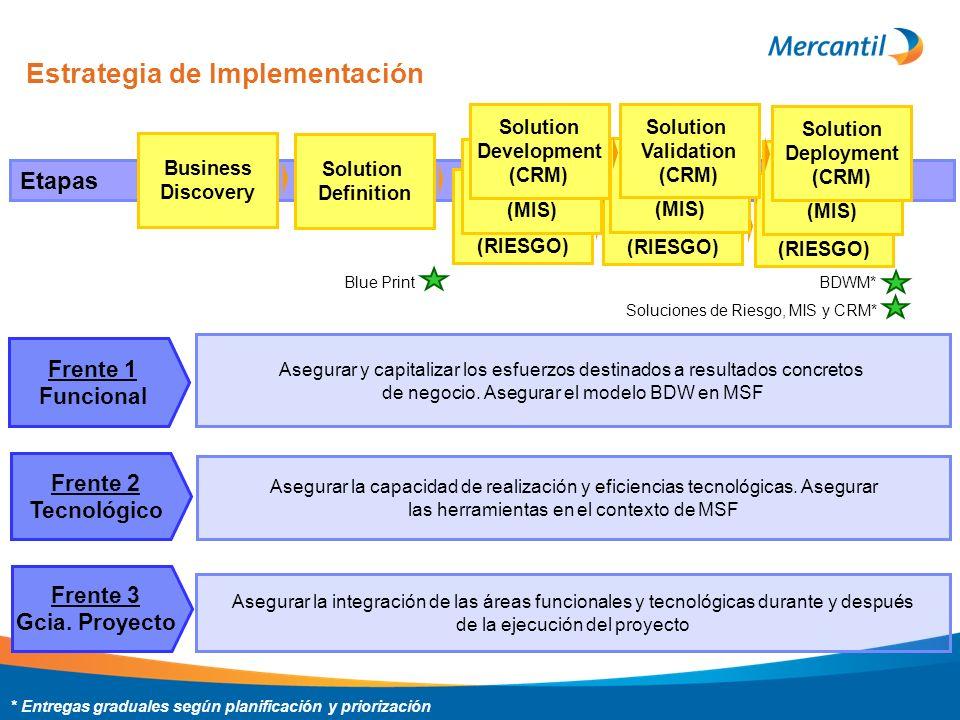Estrategia de Implementación Etapas Business Discovery Solution Definition Blue Print Soluciones de Riesgo, MIS y CRM* BDWM* Solution Development (RIE