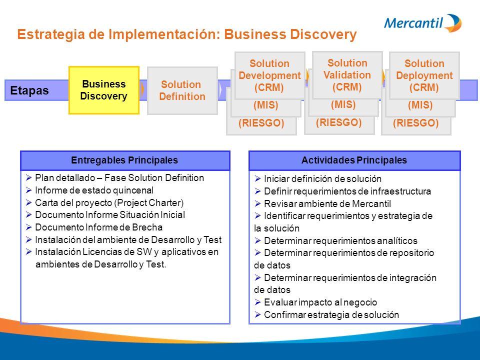 Estrategia de Implementación: Business Discovery Etapas Business Discovery Solution Definition (RIESGO) (MIS) Solution Development (CRM) Iniciar defin