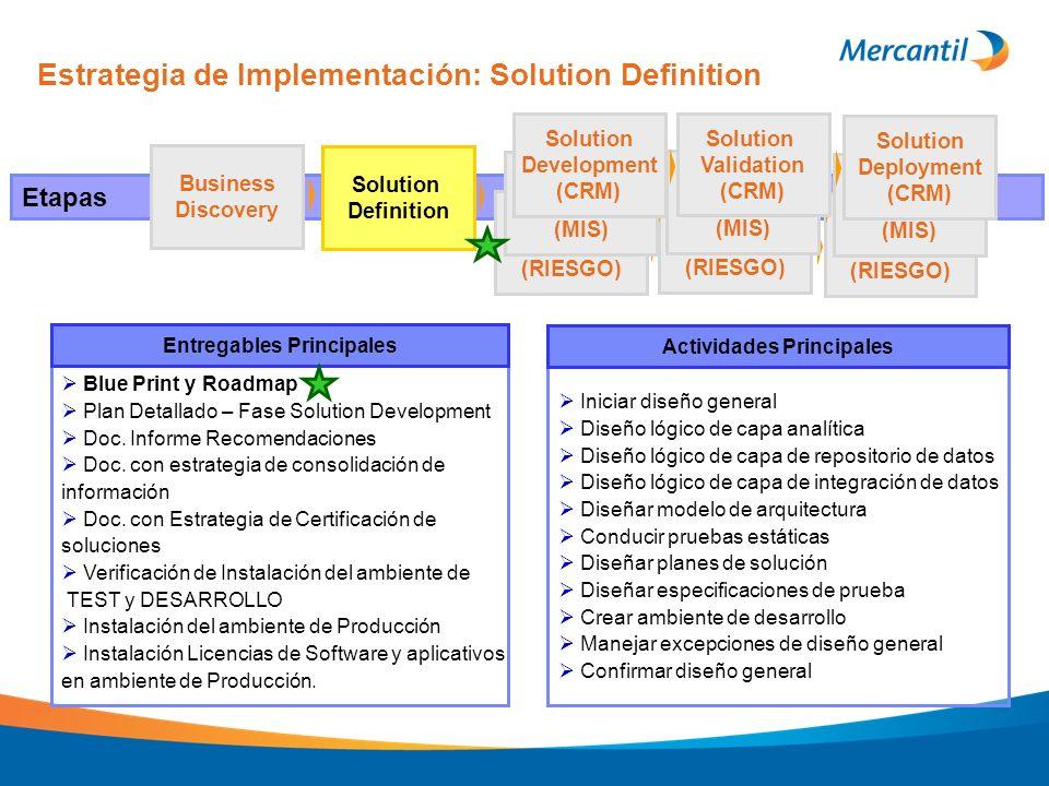 Etapas Business Discovery Solution Definition (RIESGO) (MIS) Solution Development (CRM) Solution Validation (CRM) Solution Deployment (CRM) Iniciar di
