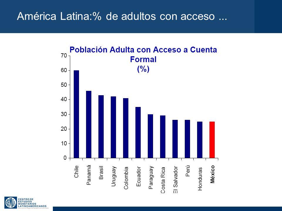 América Latina:% de adultos con acceso...