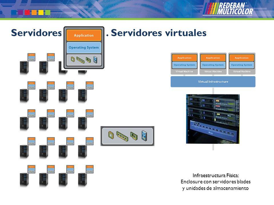 © 2008 Redeban Multicolor S.A. Todos los derechos reservados. Servidores físicos vs. Servidores virtuales Infraestructura Física: Enclosure con servid