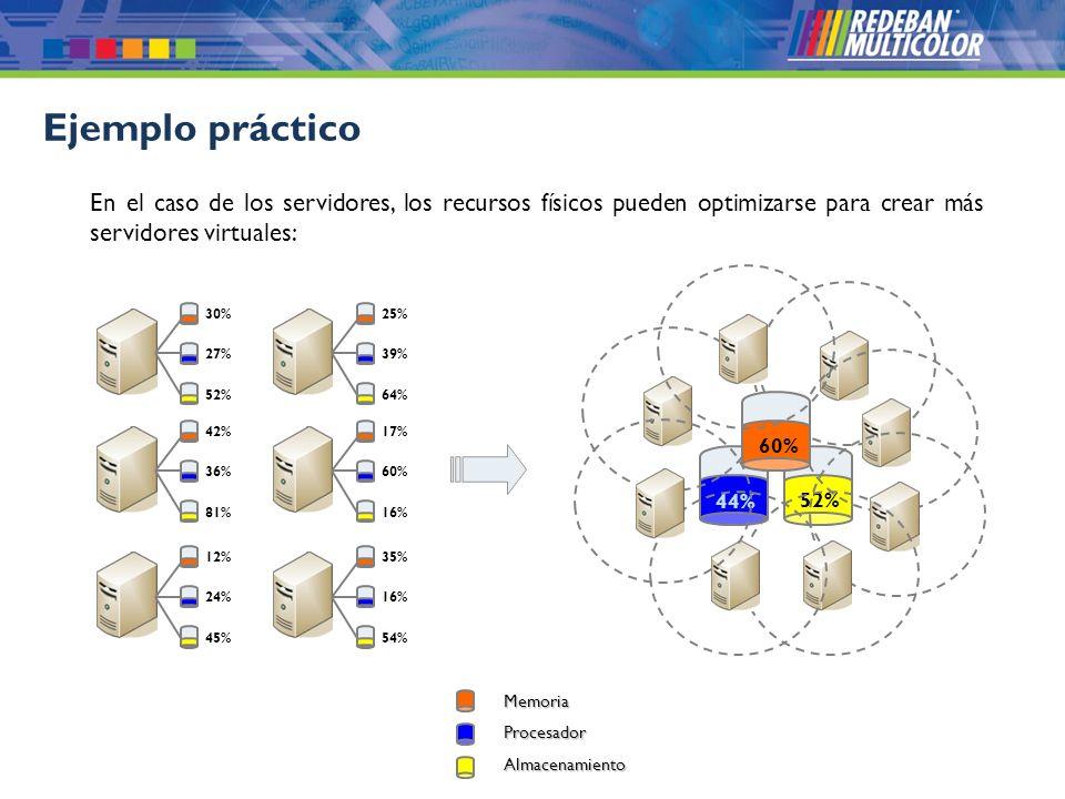 © 2008 Redeban Multicolor S.A. Todos los derechos reservados. 44% 52% Ejemplo práctico En el caso de los servidores, los recursos físicos pueden optim