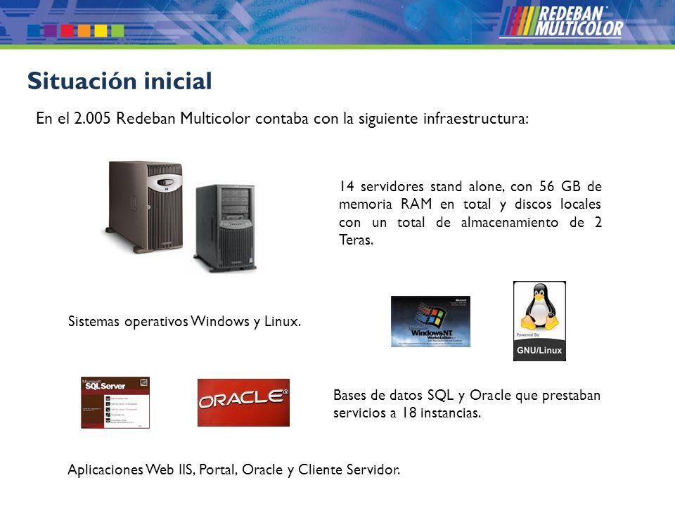 © 2008 Redeban Multicolor S.A. Todos los derechos reservados. Situación inicial 14 servidores stand alone, con 56 GB de memoria RAM en total y discos