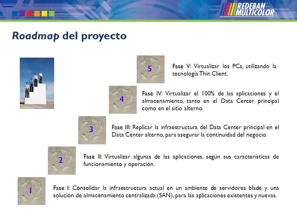 © 2008 Redeban Multicolor S.A. Todos los derechos reservados. Roadmap del proyecto Fase I Fase I: Consolidar la infraestructura actual en un ambiente