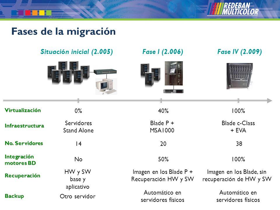 © 2008 Redeban Multicolor S.A. Todos los derechos reservados. Fases de la migración Situación inicial (2.005)Fase I (2.006)Fase IV (2.009) Virtualizac