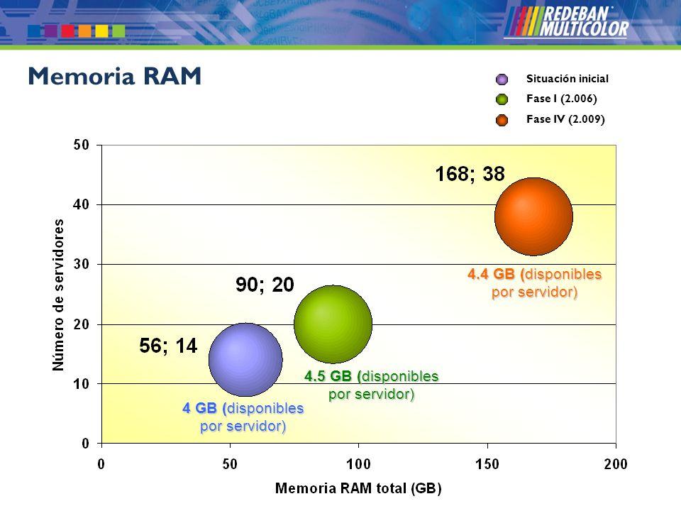 © 2008 Redeban Multicolor S.A. Todos los derechos reservados. Memoria RAM 4 GB (disponibles por servidor) Situación inicial Fase I (2.006) Fase IV (2.