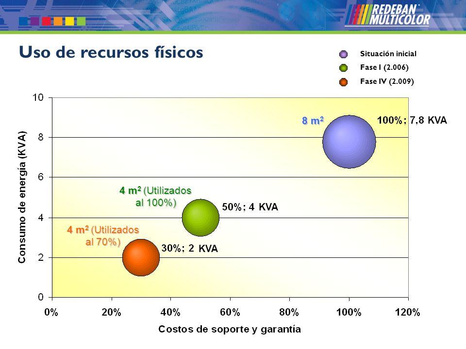 © 2008 Redeban Multicolor S.A. Todos los derechos reservados. Uso de recursos físicos 8 m 2 4 m 2 (Utilizados al 100%) 4 m 2 (Utilizados al 70%) Situa
