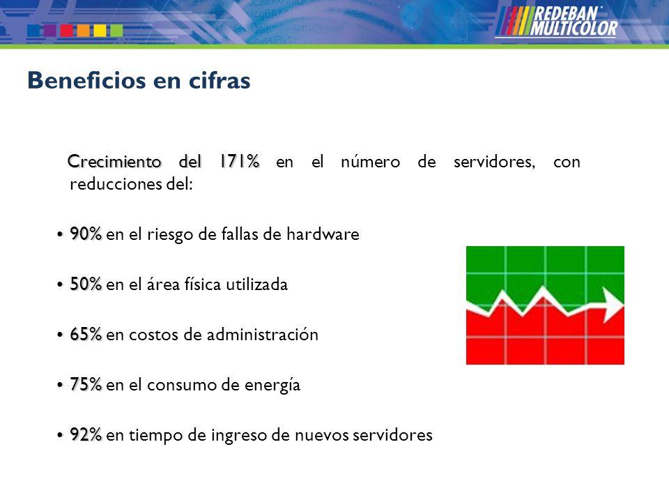 © 2008 Redeban Multicolor S.A. Todos los derechos reservados. Crecimiento del 171% Crecimiento del 171% en el número de servidores, con reducciones de