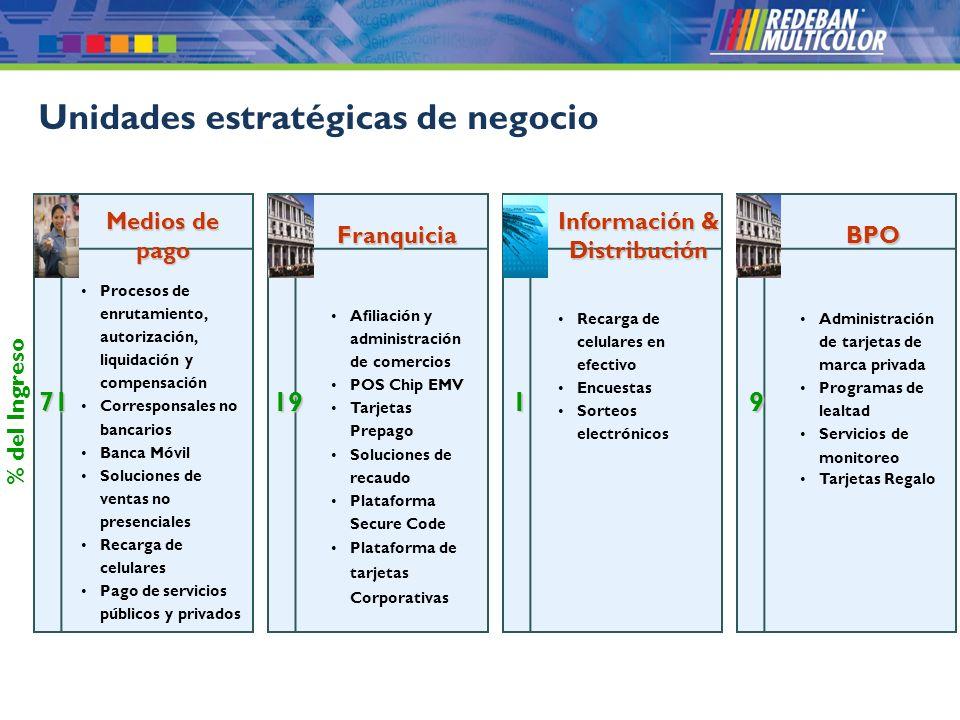 © 2008 Redeban Multicolor S.A. Todos los derechos reservados. Unidades estratégicas de negocio Medios de pago Procesos de enrutamiento, autorización,
