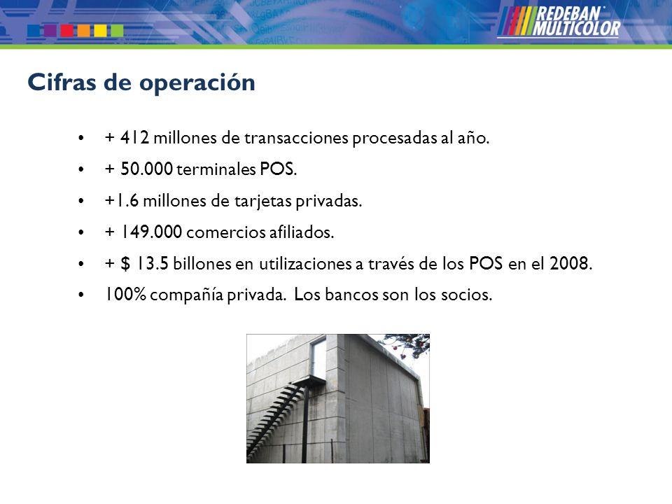 © 2008 Redeban Multicolor S.A. Todos los derechos reservados. + 412 millones de transacciones procesadas al año. + 50.000 terminales POS. +1.6 millone