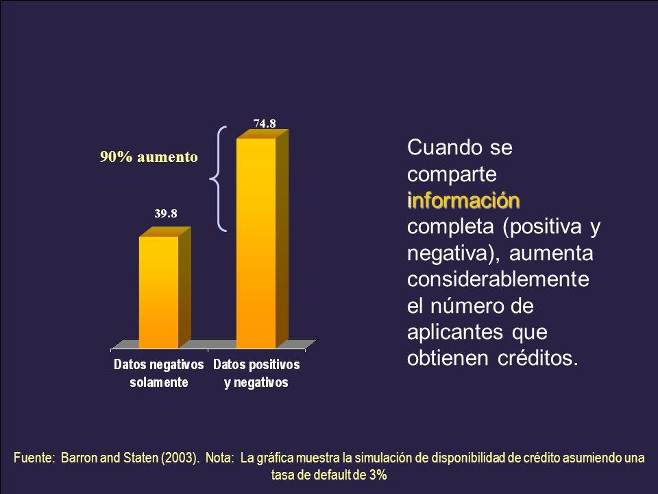 90% aumento información Cuando se comparte información completa (positiva y negativa), aumenta considerablemente el número de aplicantes que obtienen créditos.