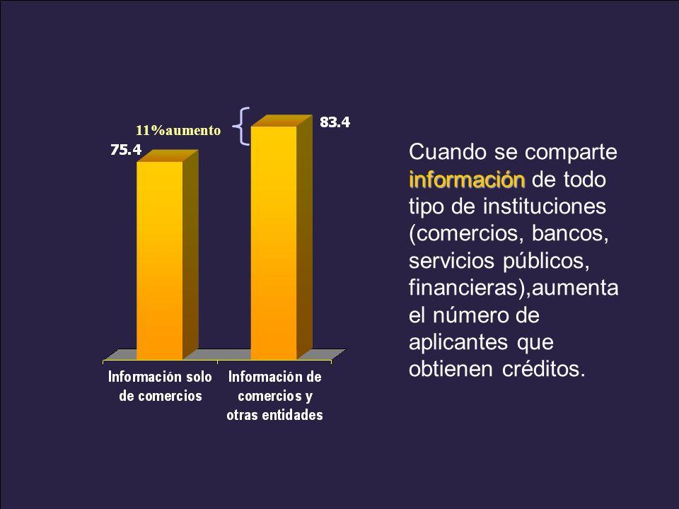www.alacred.com 11%aumento información Cuando se comparte información de todo tipo de instituciones (comercios, bancos, servicios públicos, financieras),aumenta el número de aplicantes que obtienen créditos.