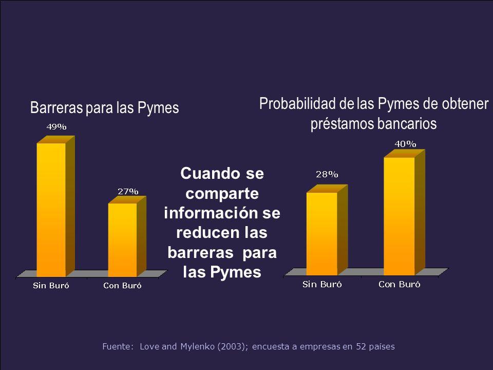 www.alacred.com Probabilidad de las Pymes de obtener préstamos bancarios Barreras para las Pymes Fuente: Love and Mylenko (2003); encuesta a empresas en 52 países Cuando se comparte información se reducen las barreras para las Pymes