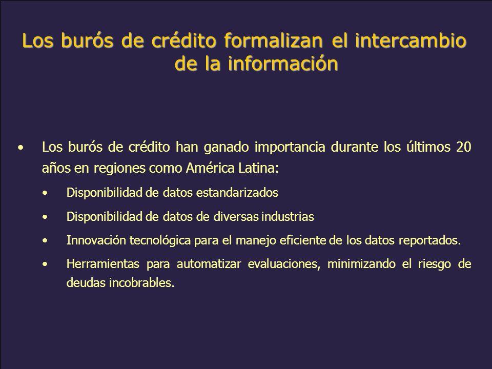 www.alacred.com Los burós de crédito formalizan el intercambio de la información Los burós de crédito han ganado importancia durante los últimos 20 años en regiones como América Latina: Disponibilidad de datos estandarizados Disponibilidad de datos de diversas industrias Innovación tecnológica para el manejo eficiente de los datos reportados.