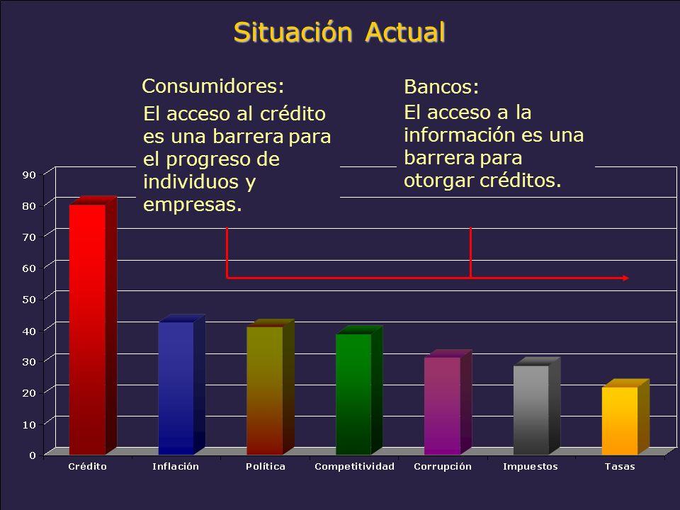 www.alacred.com Situación Actual Consumidores: El acceso al crédito es una barrera para el progreso de individuos y empresas.