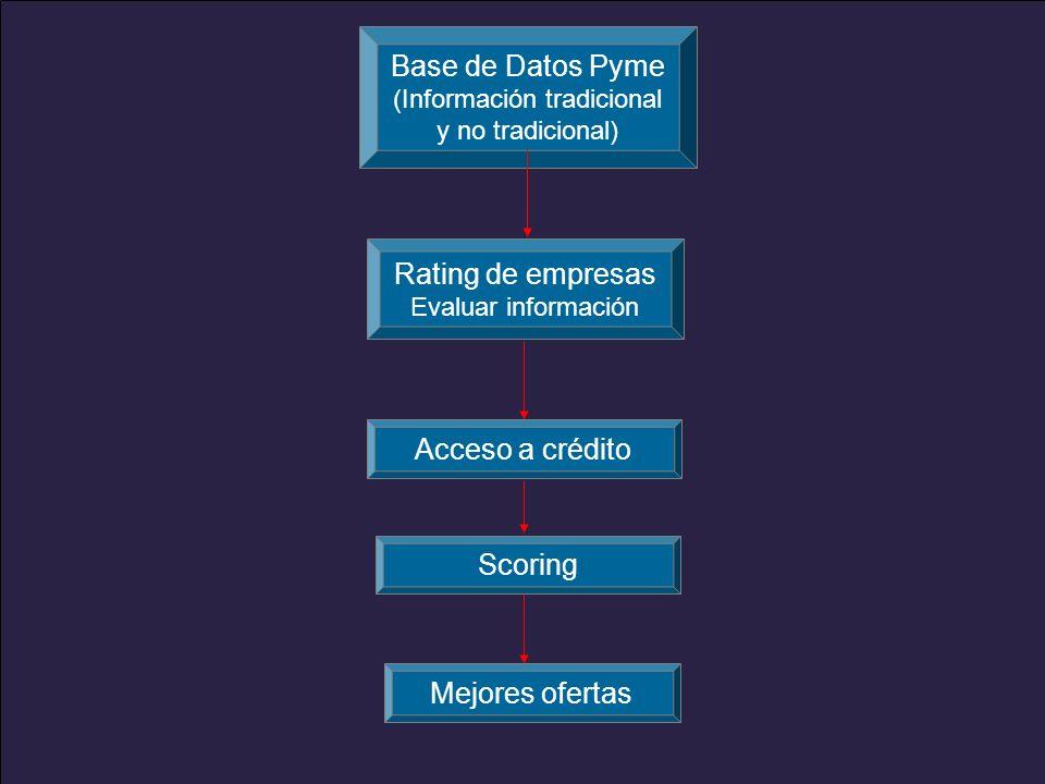 www.alacred.com Mejores ofertas Base de Datos Pyme (Información tradicional y no tradicional) Rating de empresas Evaluar información Acceso a créditoScoring