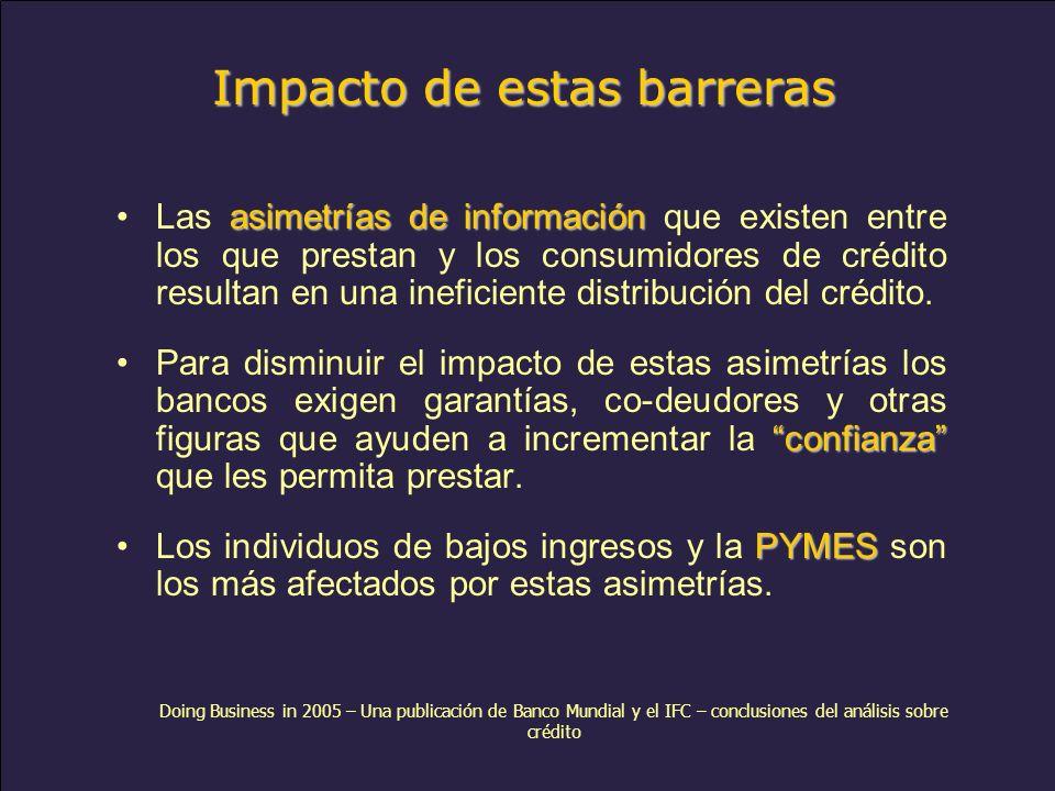 www.alacred.com Impacto de estas barreras asimetrías de informaciónLas asimetrías de información que existen entre los que prestan y los consumidores de crédito resultan en una ineficiente distribución del crédito.