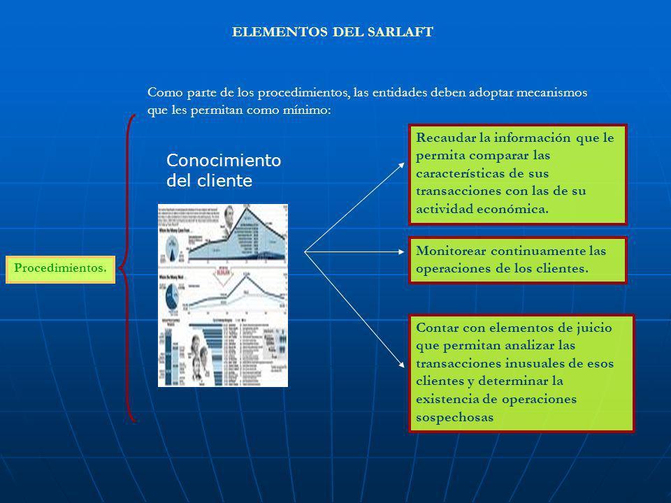 ELEMENTOS DEL SARLAFT Procedimientos. Como parte de los procedimientos, las entidades deben adoptar mecanismos que les permitan como mínimo: Recaudar