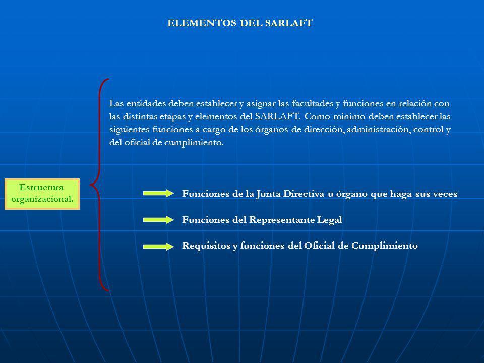 ELEMENTOS DEL SARLAFT Estructura organizacional. Las entidades deben establecer y asignar las facultades y funciones en relación con las distintas eta