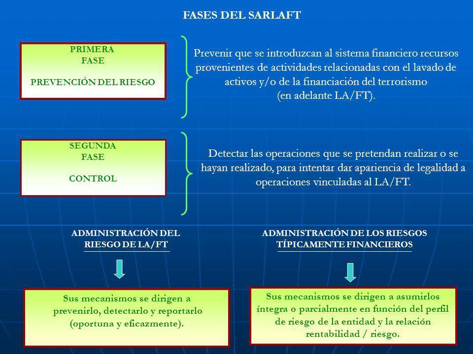 FASES DEL SARLAFT Prevenir que se introduzcan al sistema financiero recursos provenientes de actividades relacionadas con el lavado de activos y/o de