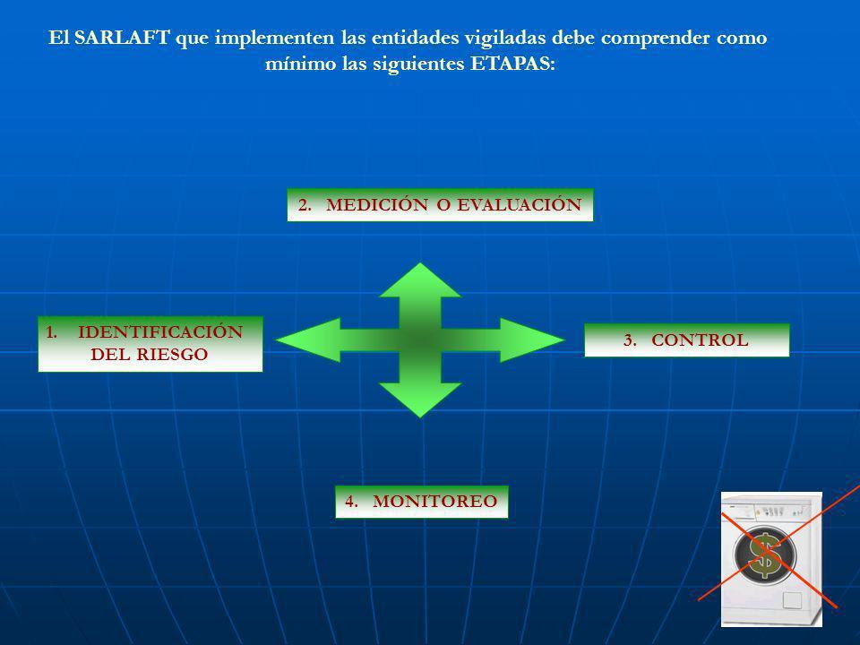 El SARLAFT que implementen las entidades vigiladas debe comprender como mínimo las siguientes ETAPAS: 1.IDENTIFICACIÓN DEL RIESGO 2. MEDICIÓN O EVALUA