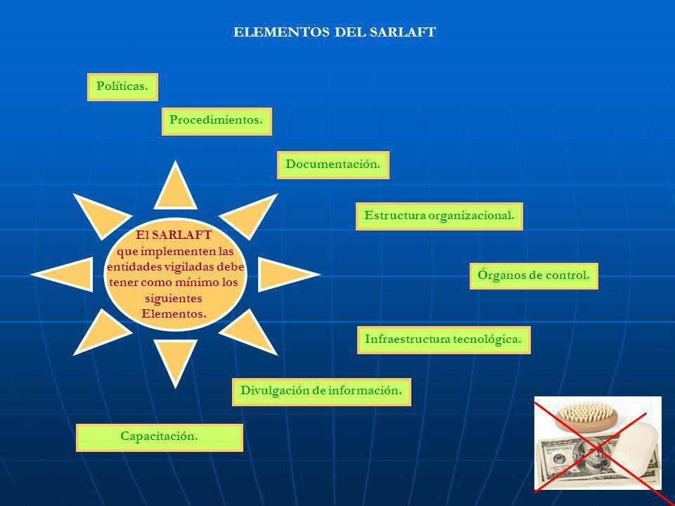 Políticas. Procedimientos. Documentación. Estructura organizacional. Órganos de control. Infraestructura tecnológica. Divulgación de información. Capa