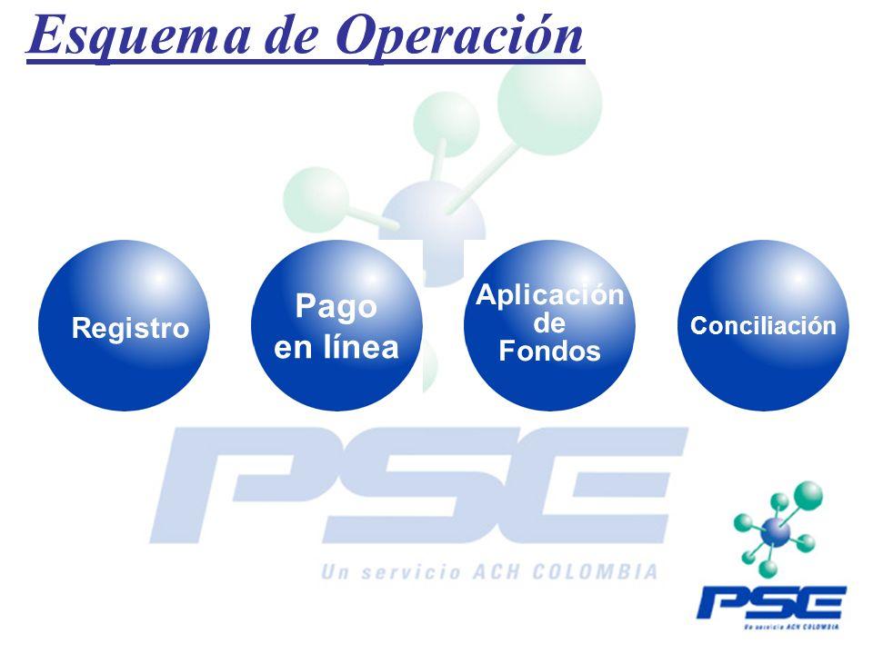 Esquema de Operación Registro Pago en línea Aplicación de Fondos Conciliación