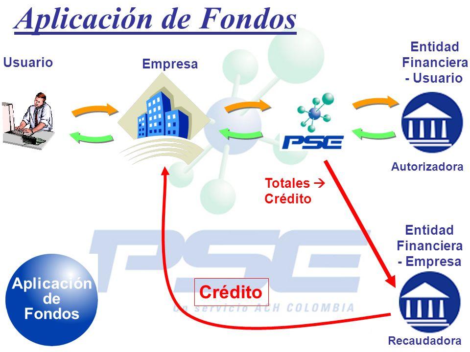 Aplicación de Fondos Usuario Empresa Entidad Financiera - Usuario Totales Crédito Entidad Financiera - Empresa Aplicación de Fondos Crédito Autorizado