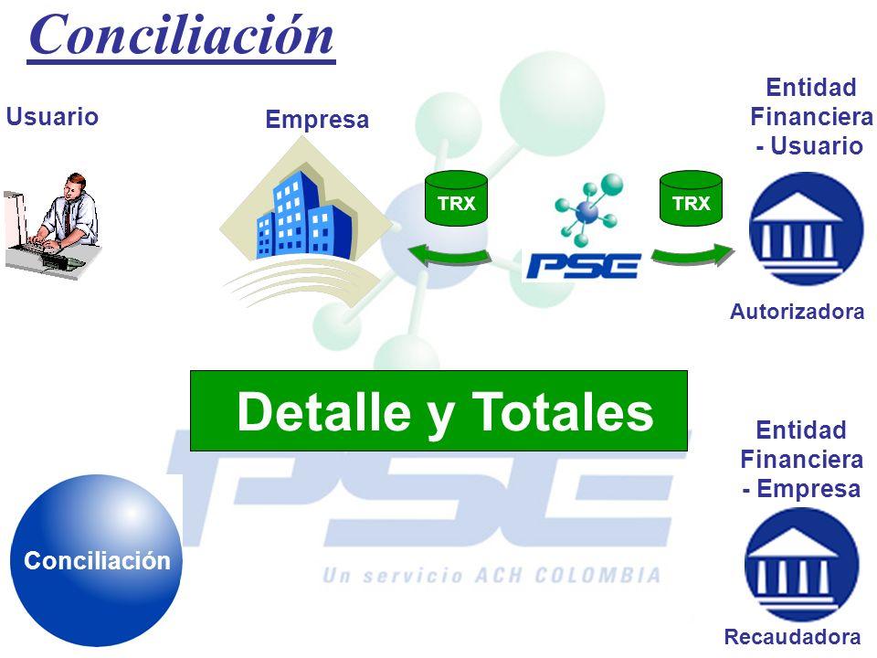 Conciliación Usuario Empresa Entidad Financiera - Usuario Entidad Financiera - Empresa Autorizadora Recaudadora TRX Detalle y Totales Conciliación