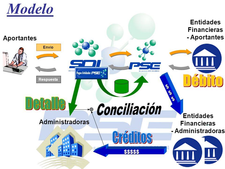 Modelo Aportantes Entidades Financieras - Aportantes Administradoras Entidades Financieras - Administradoras Envío $$$$$ Respuesta $$$