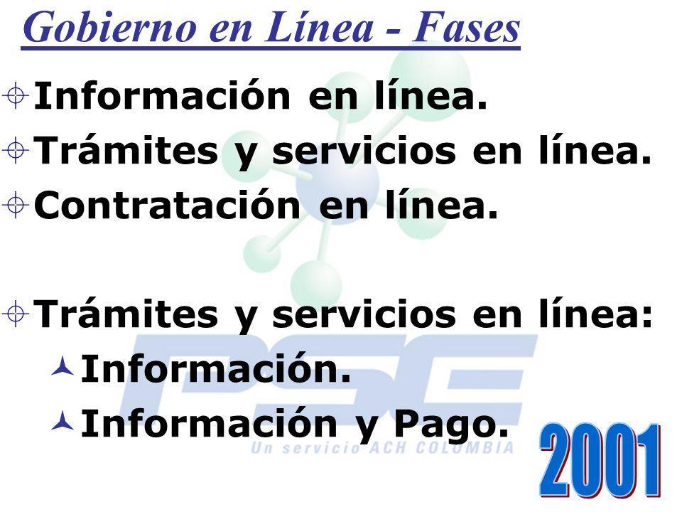 Gobierno en Línea - Fases Información en línea. Trámites y servicios en línea. Contratación en línea. Trámites y servicios en línea: Información. Info