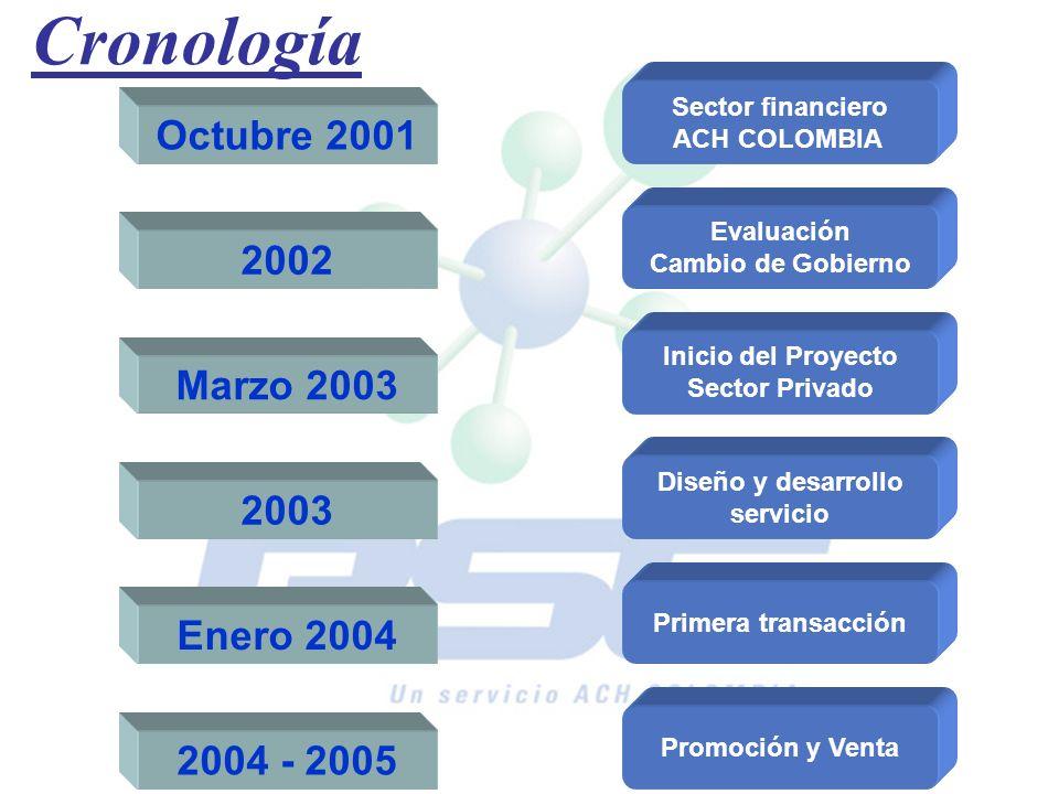 Cronología Octubre 2001 Sector financiero ACH COLOMBIA 2002 Evaluación Cambio de Gobierno 2003 Diseño y desarrollo servicio Marzo 2003 Inicio del Proy