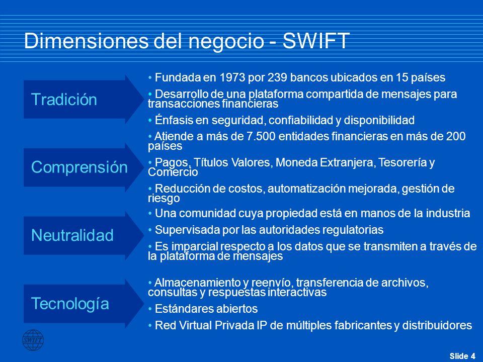 Slide 5 SWIFT – Conecta a la comunidad financiera Corporativos Empresas de seguros Bancos Agentes de bolsa Administradores de inversiones Bolsas de valores Entidades depositarias Fideicomisarios Sistemas de compensación Sistemas de pago Sistemas de liquidación Entidades oficiales