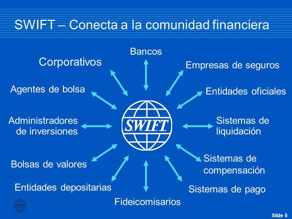 Slide 6 SWIFT: la red mundial en 2005 7,678 instituciones financieras 203 paises Dia pico: 10,958,655 Disponibilidad : 99.999% Pagos/576 MM msgs Comercio /19 MM msgs Tresoreria/65 MM msgs Valores/338 MM msgs Crecimiento Pagos 6%Tresoreria 5% Com.