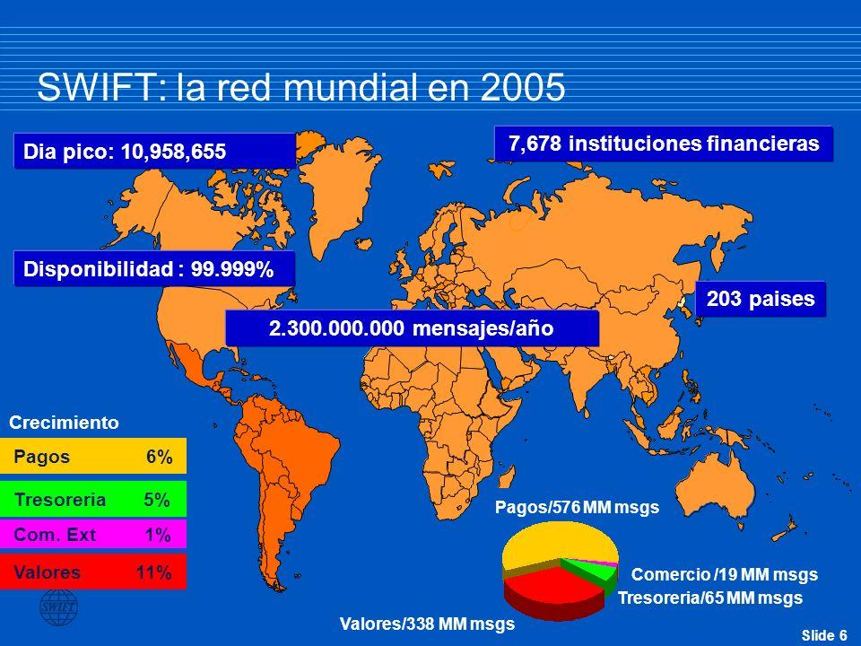 Slide 17 La transformación de los servicios de comercio – Términos de pago de cuenta abierta 81 % 3 % 5 % 11 % Source: Global Business Intelligence Corp report commissioned by Misys