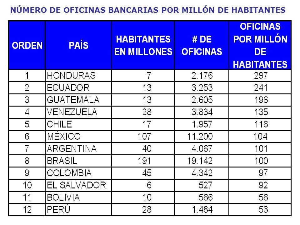 NÚMERO DE OFICINAS BANCARIAS POR MILLÓN DE HABITANTES